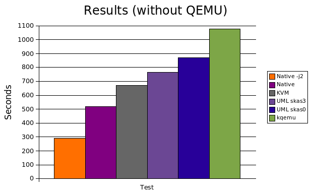 Comparing virtualization software performance: QEMU vs UML