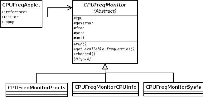 CPUFreq Applet UML