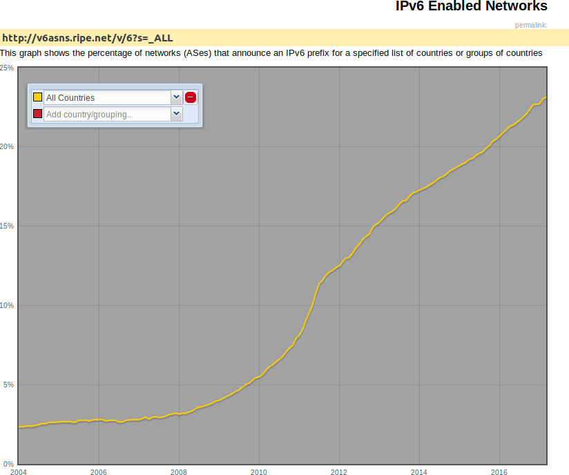 Worldwide IPv6 enabled networks