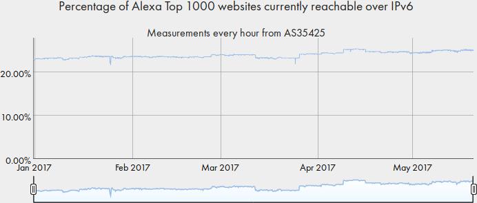 Alexa Top 1000 websites reachable over IPv6