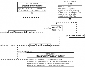 Document Provider class diagram