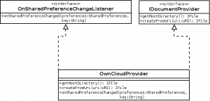 Preference listener class diagram