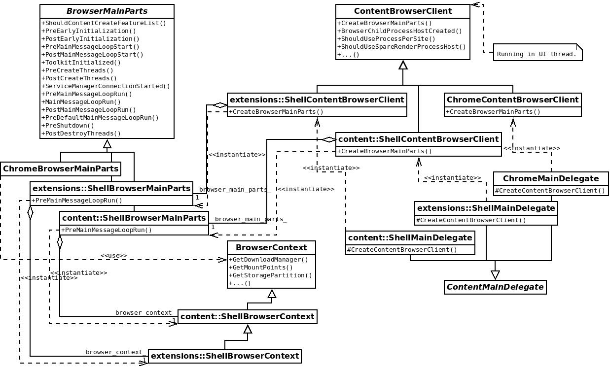 ContentBrowserClient class diagram