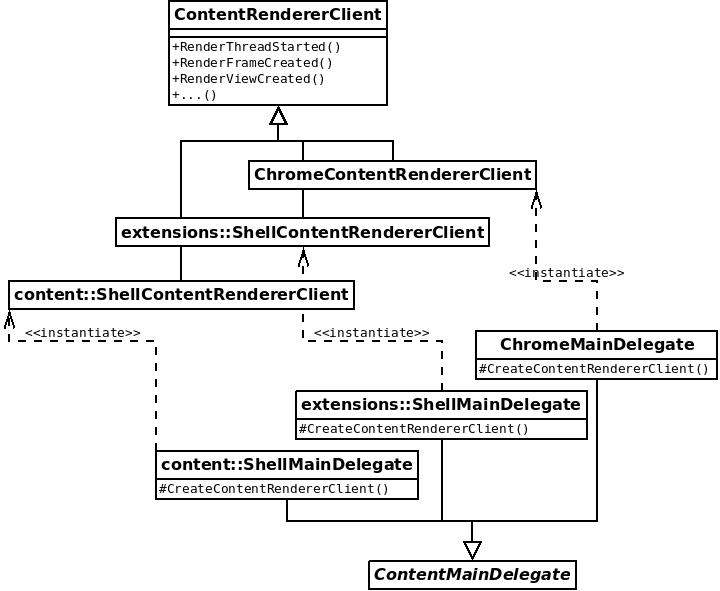 ContentRendererClient class diagram