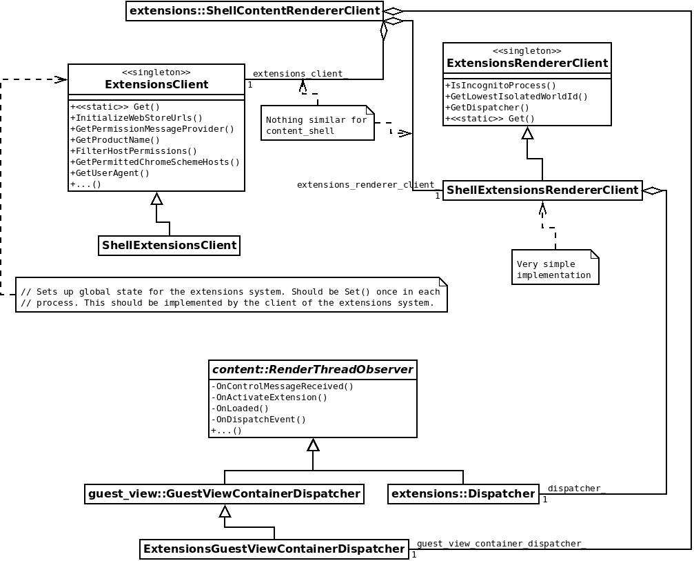 ShellContentRendererClient class diagram