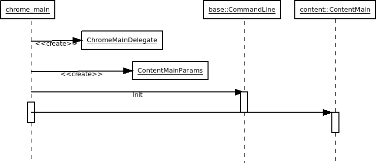 Chrome init sequence diagram