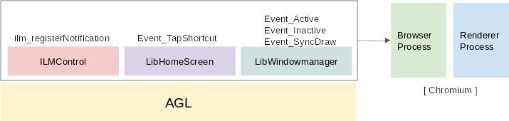 WAM Launcher process integration diagram