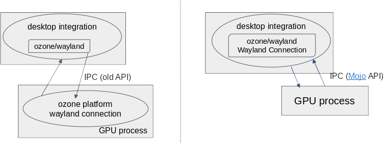 Compared process structure of Wayland implementations