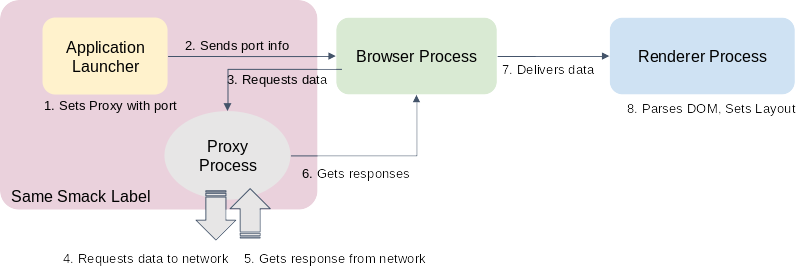 Proxy process integration diagram