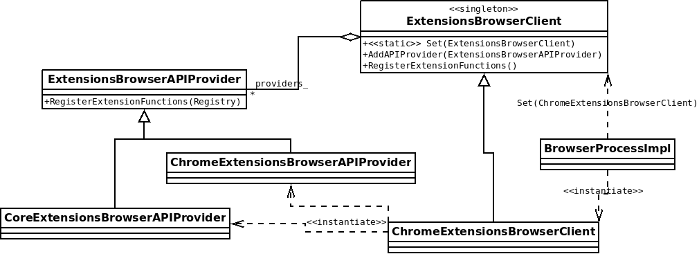 ExtensionsBrowserClient class diagram
