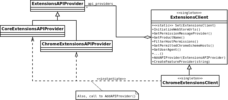 ExtensionsAPIProvider class diagram