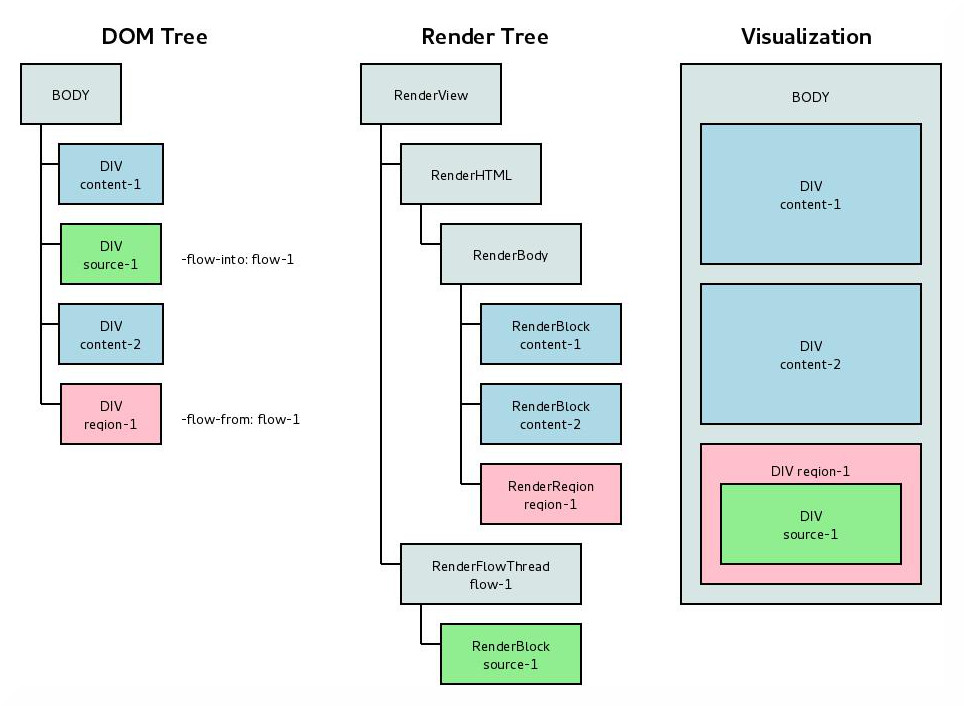 Diagram showing DOM and render trees together with visual display of a CSS Regions example