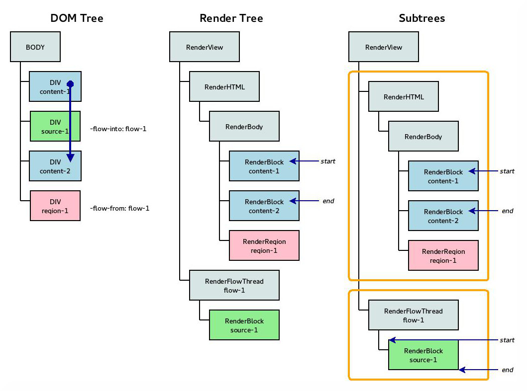 Subtrees approach DOM and render trees selection example