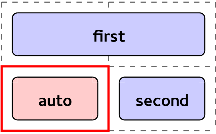 Simple example where the auto-positioned item is placed into the 2nd row 1st column