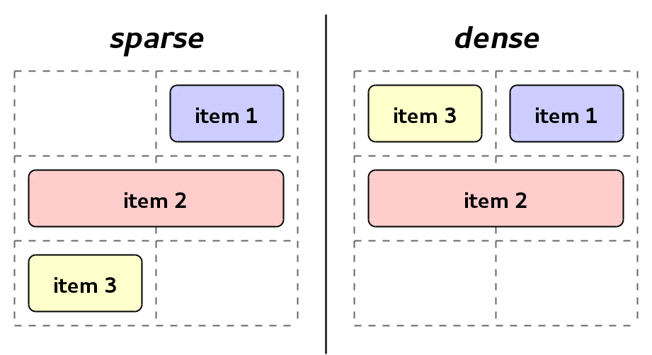"Auto-placement ""sparse"" and ""dense"" packing modes example"