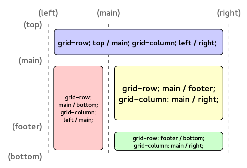 Named grid lines example