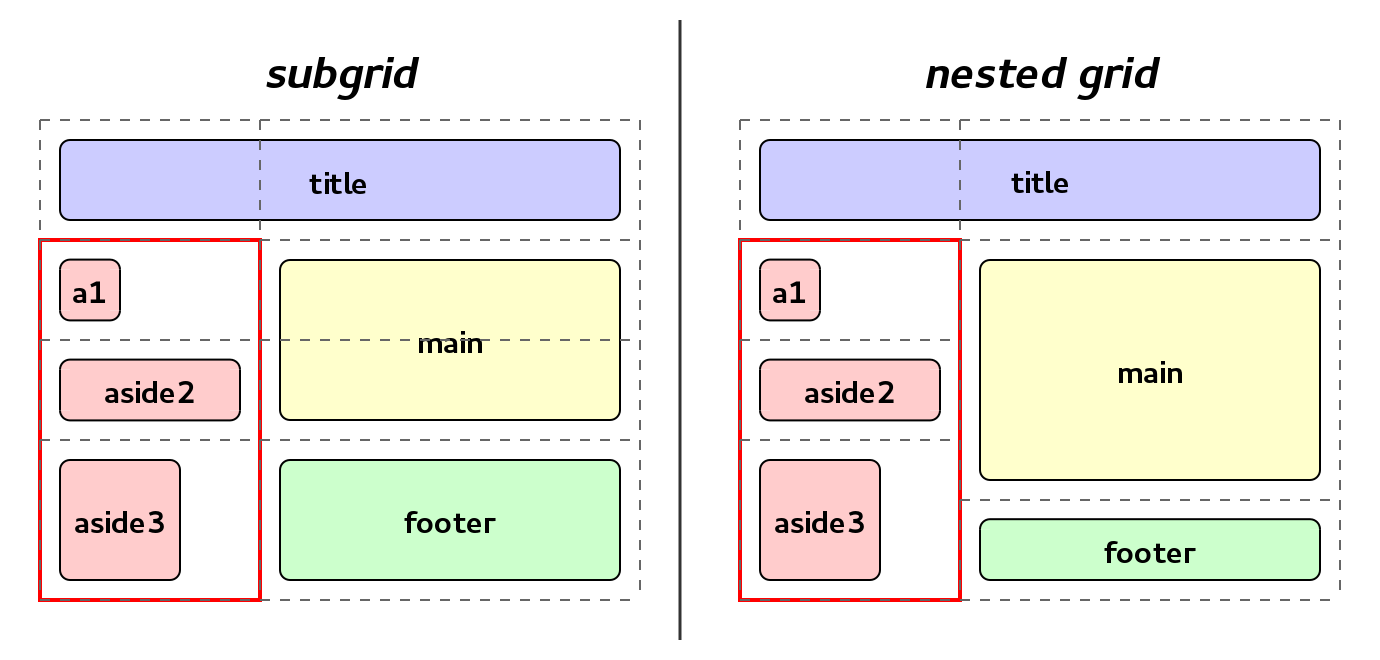 Subgrid vs nested grid example