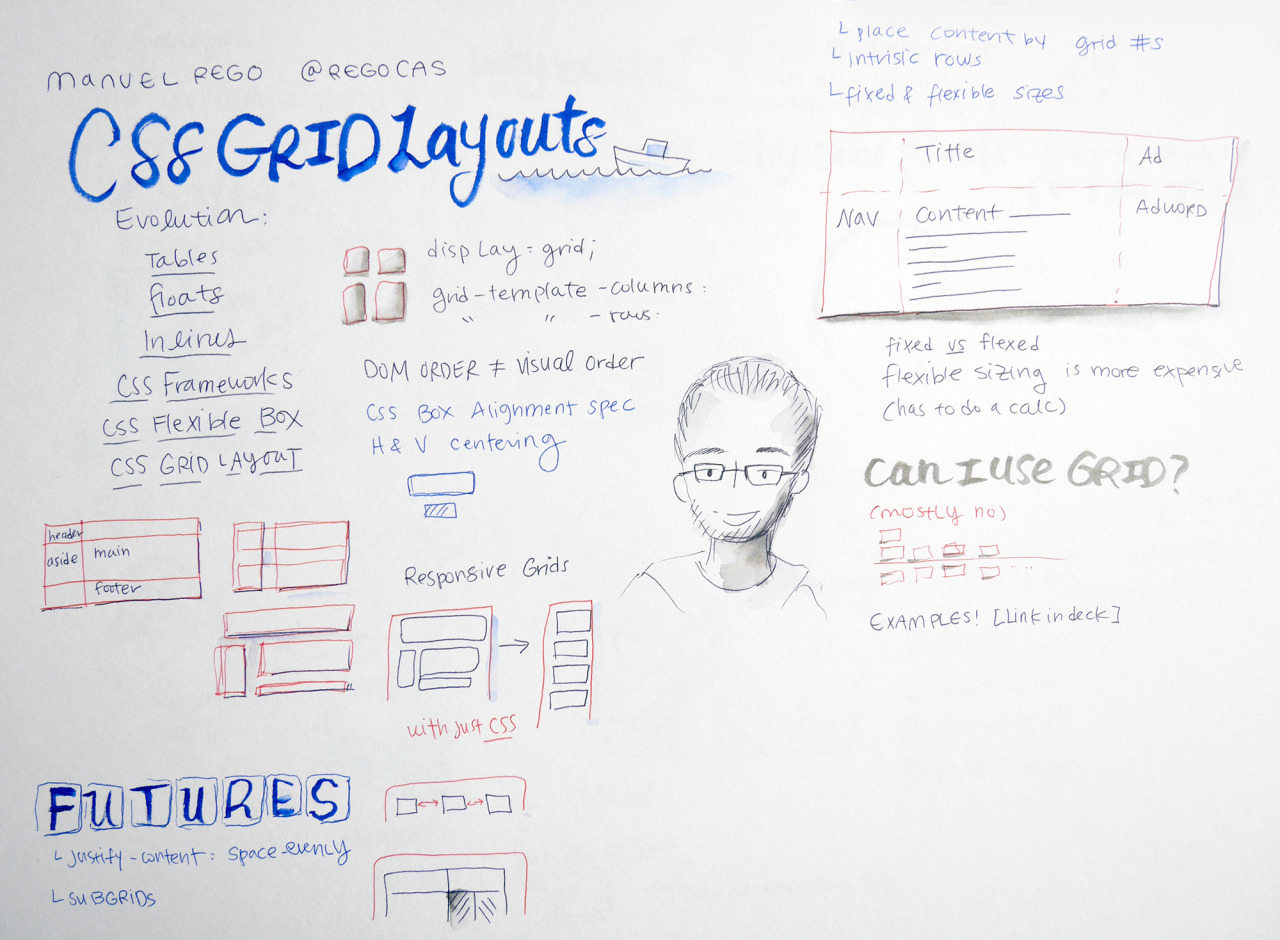 CSS Grid Layout is just around the corner talk sketchnotes by Susan