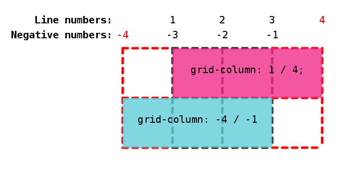 Example of a 2x2 grid with implicit columns before and after the explicit grid