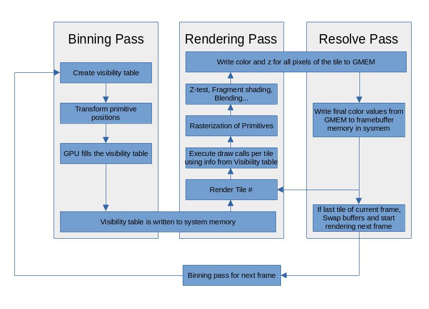 Tiled-rendering architecture diagram