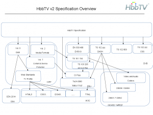 Specifications used by HbbTV V2