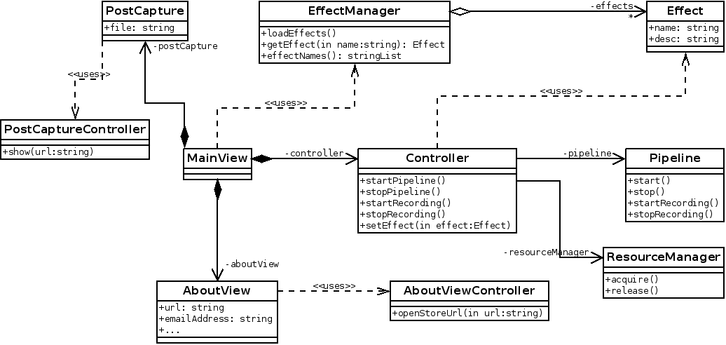 Aura components UML diagram